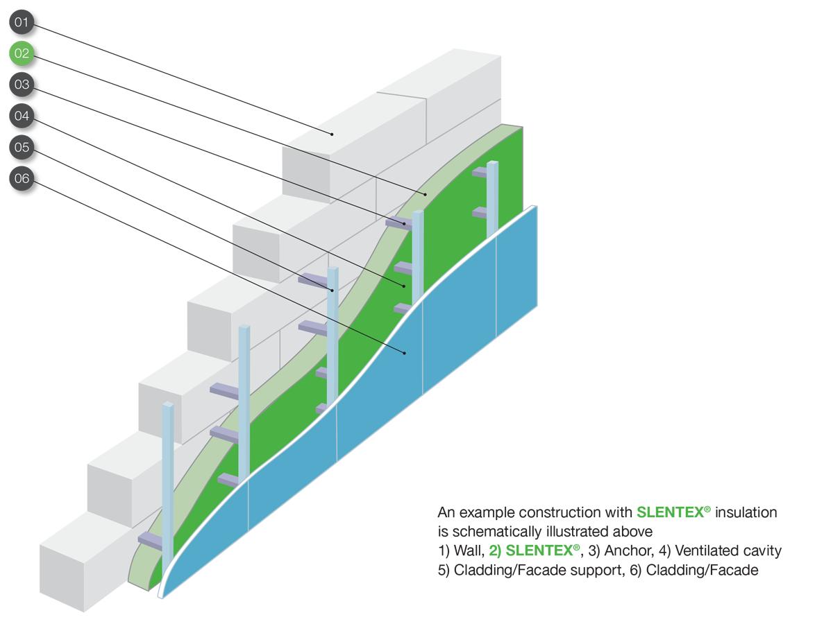 Slentex ventilated facade